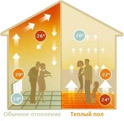Отопление в СИП-домах