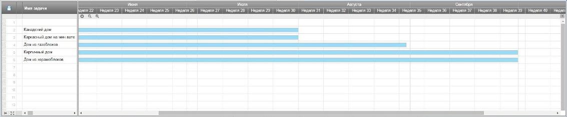 Типовый план-график скорости строительства разных типов домов
